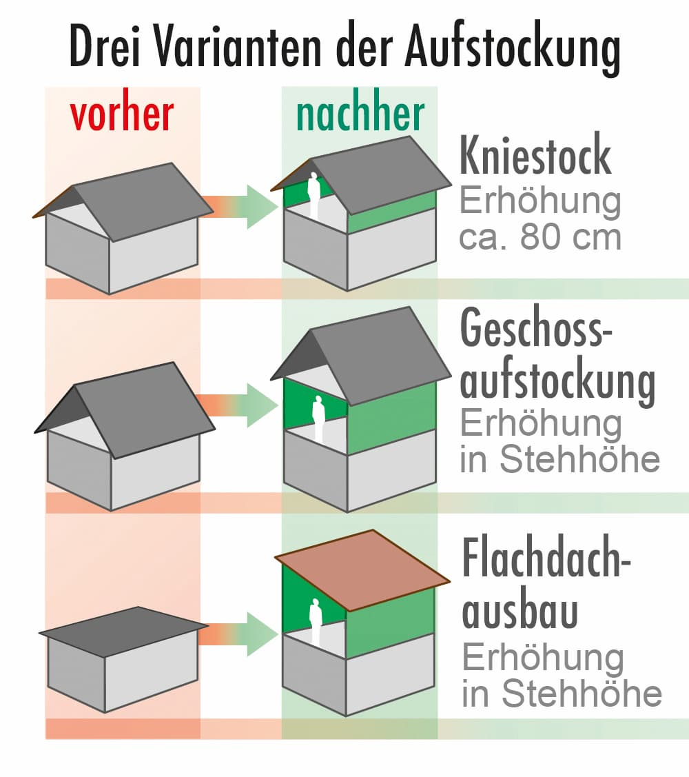Drei Varianten einer Geschossaufstockung