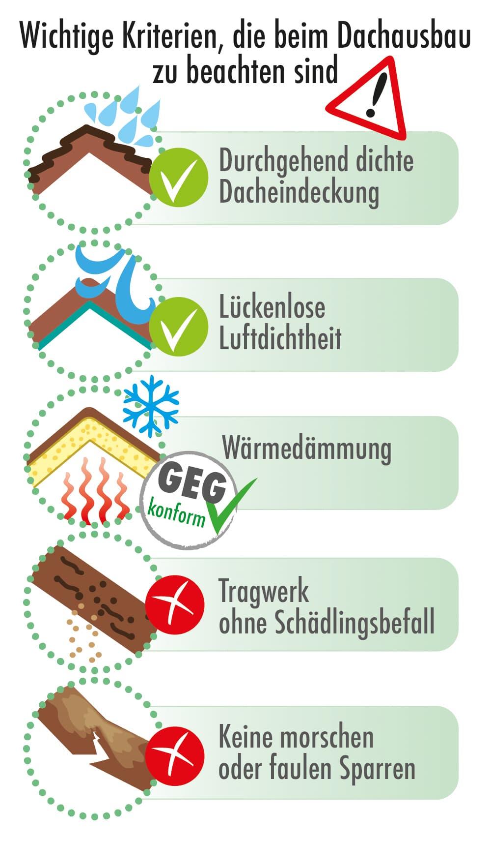 Wichtige Kriterien die beim Dachausbau zu beachten sind