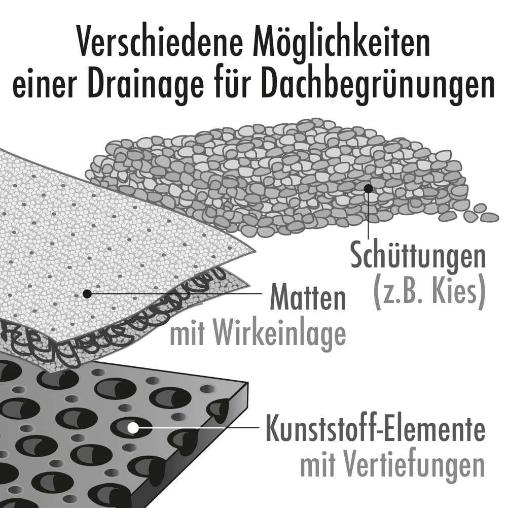 Verschiedene Möglichkeiten einer Drainage für Dachbegrünungen
