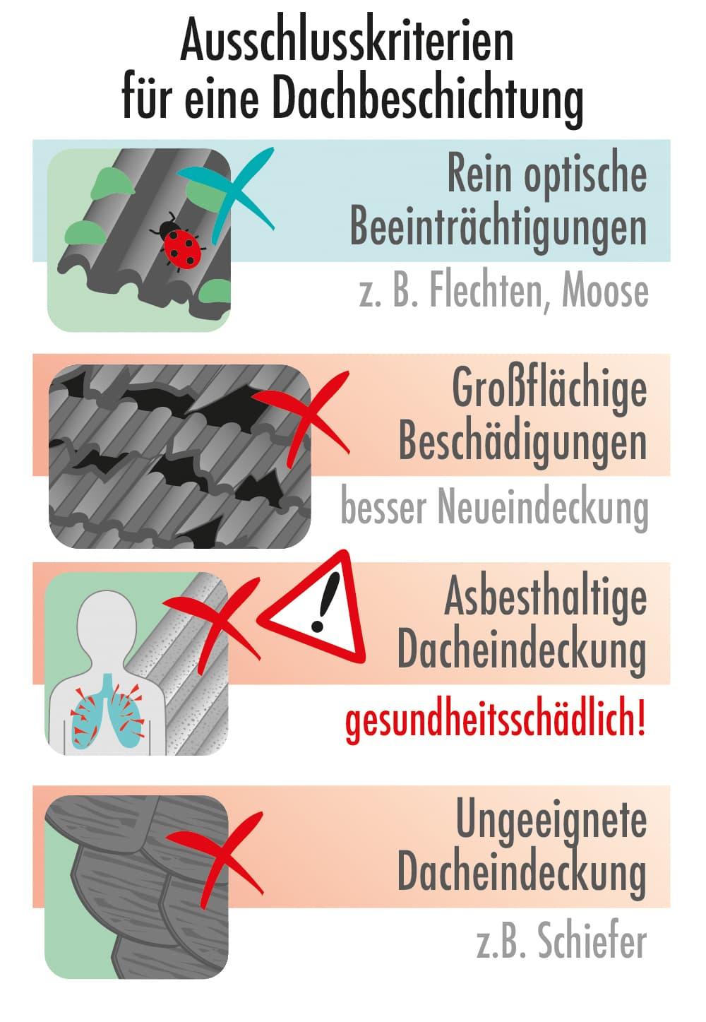 Anschlusskriterien für eine Dachbeschichtung