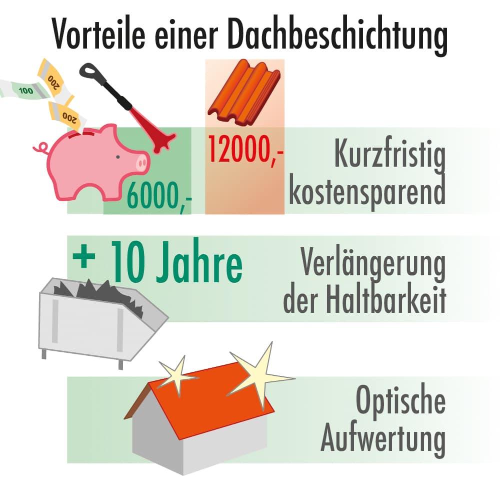 Vorteile einer Dachbeschichtung