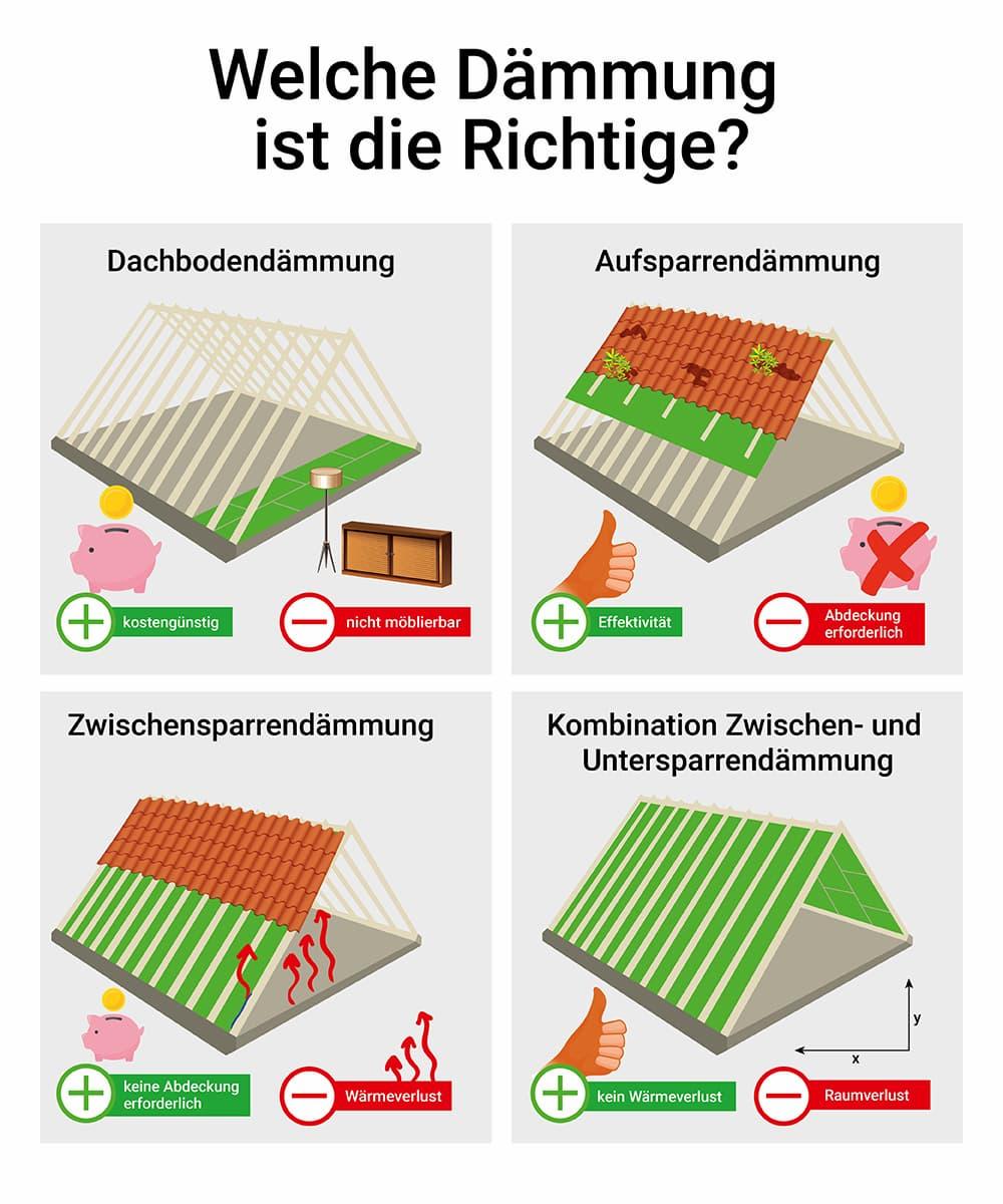 Dachbodendämmung: Welche Dämmung ist die richtige? © Silke Brehm