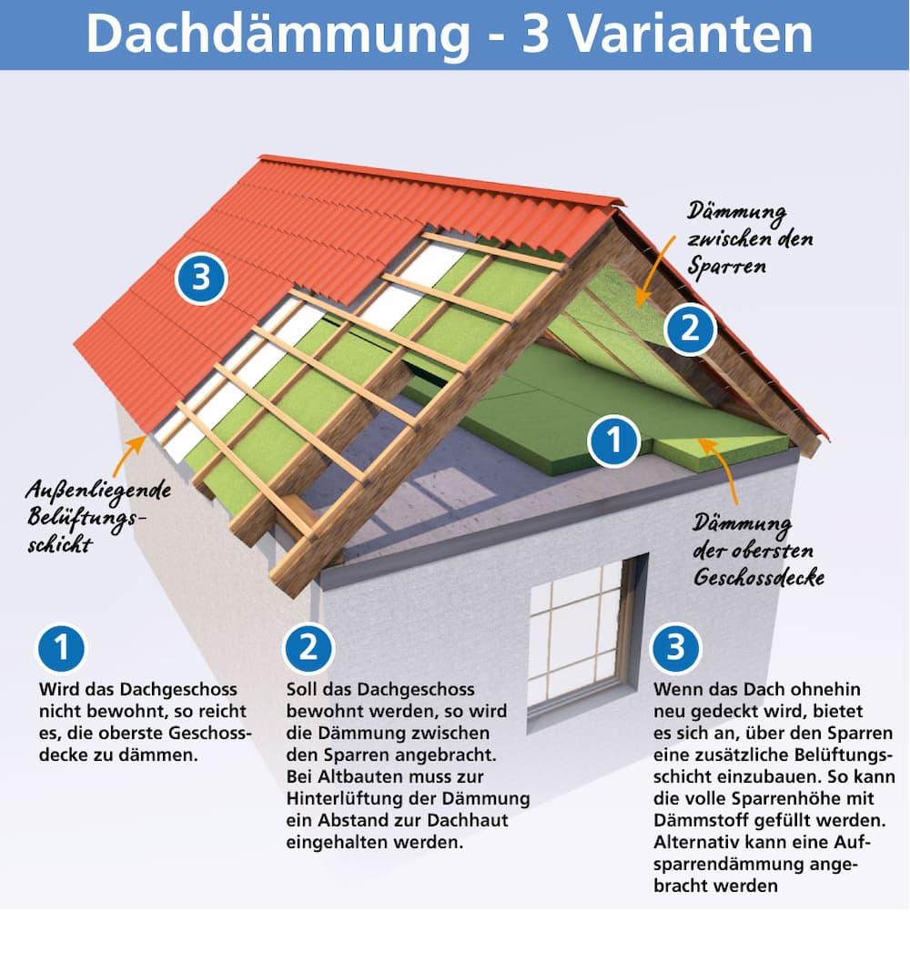 Dachdämmung: Es gibt einige Möglichkeiten