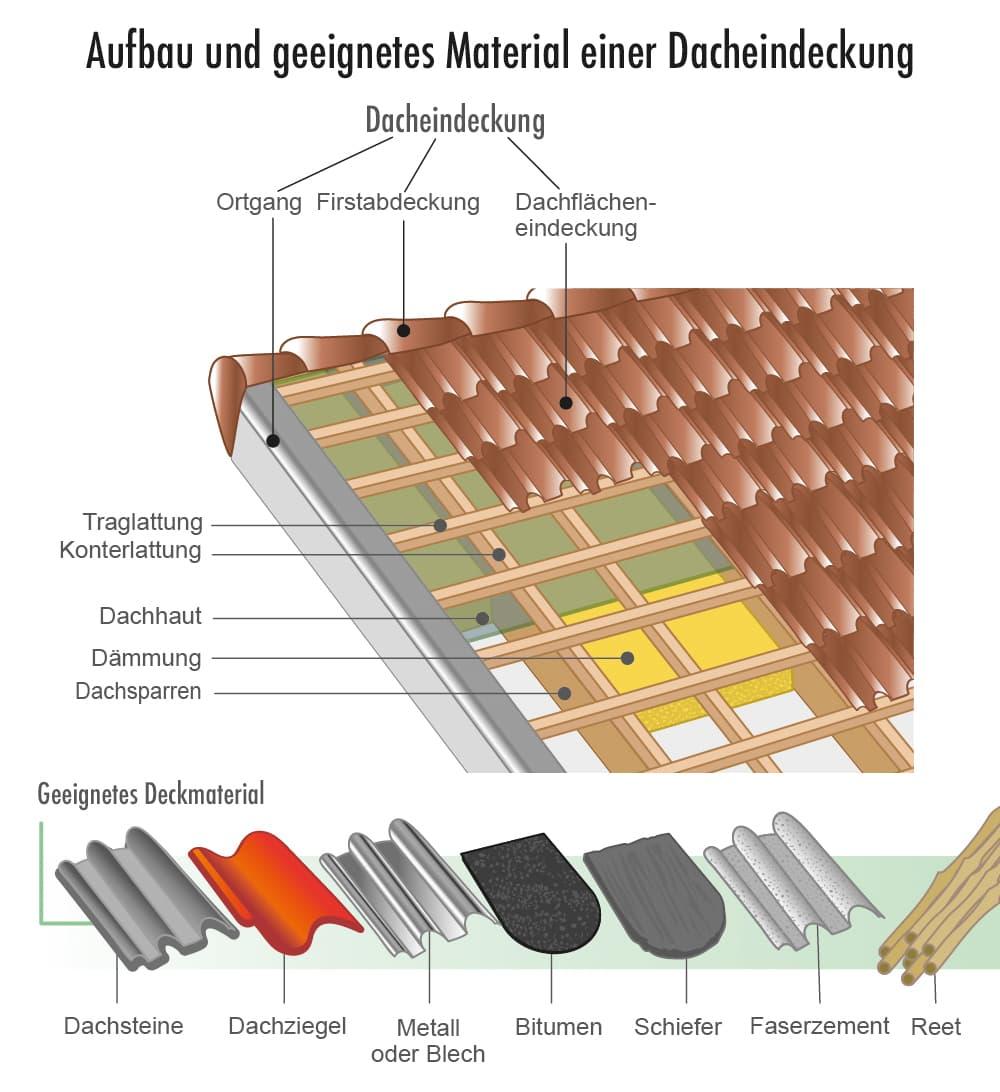 Aufbau und geeignetes Material einer Dacheindeckung