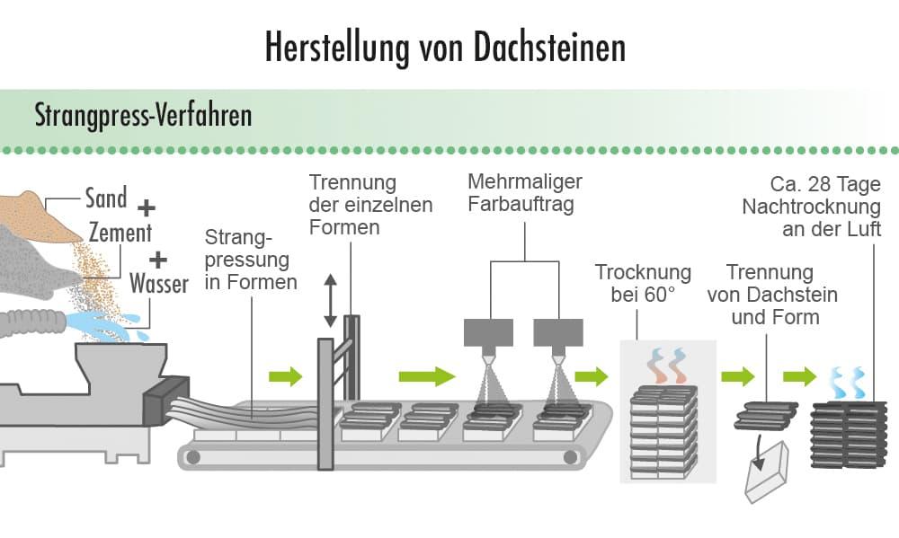 Herstellung von Dachsteinen