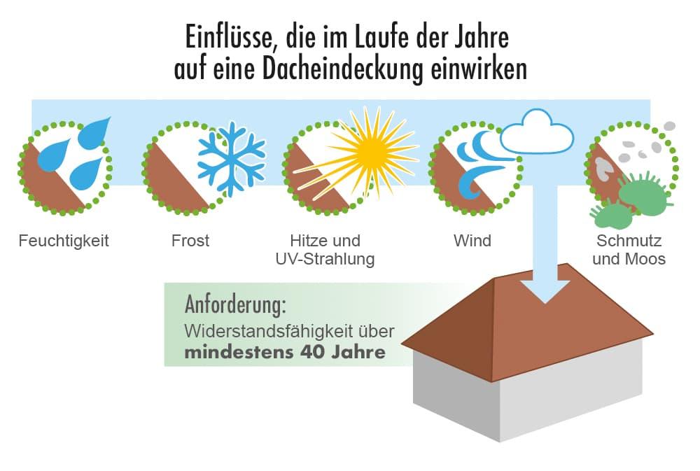 Einflüsse die Laufe der Jahre auf eine Dacheindeckung einwirken