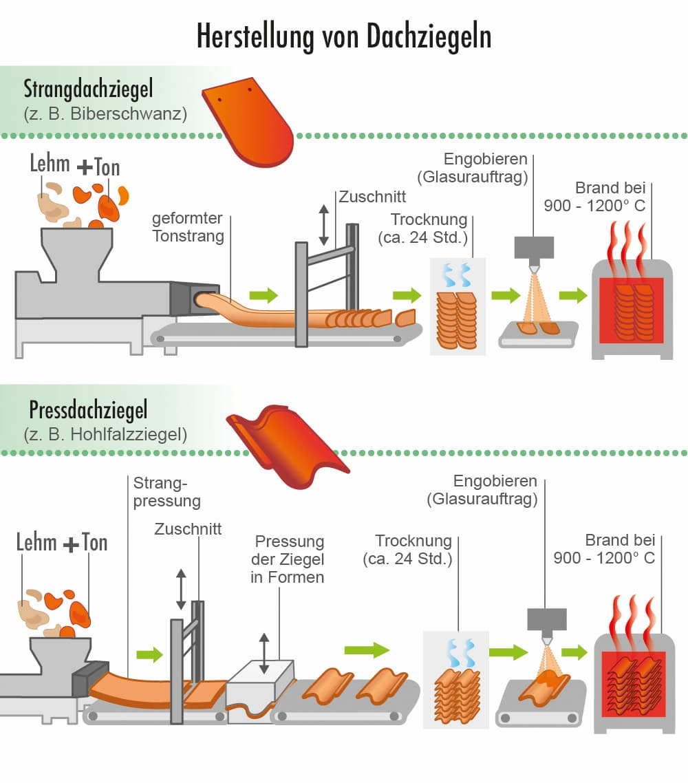 Herstellung von Dachziegeln