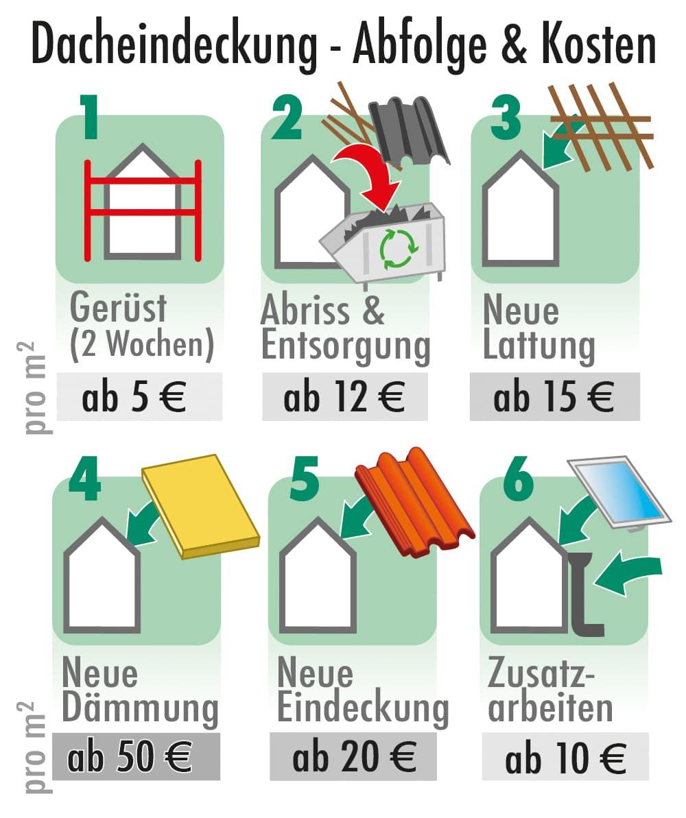 Dacheindeckung - Abfolge und Preise