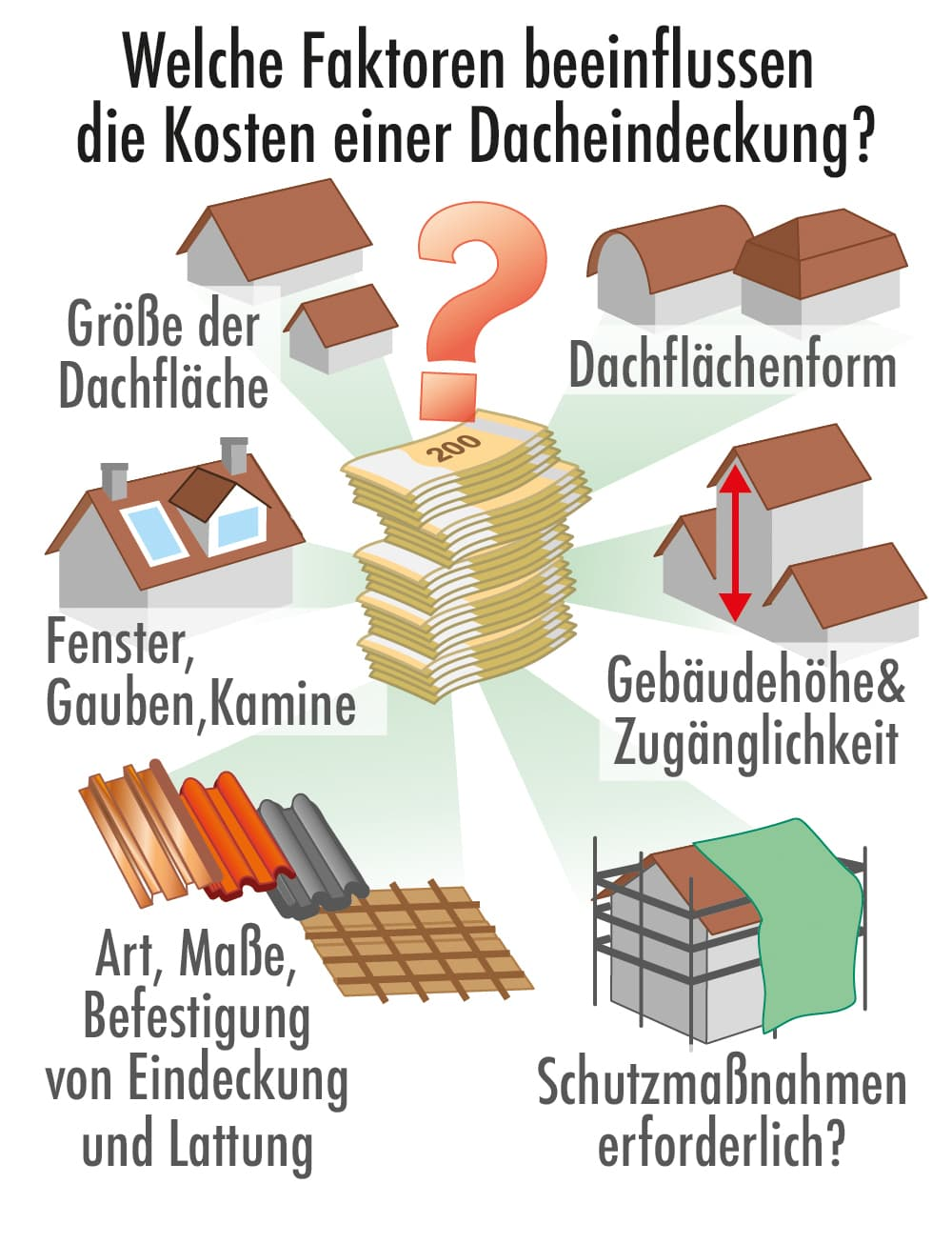 Welche Faktoren beeinflussen die Kosten einer Dacheindeckung?