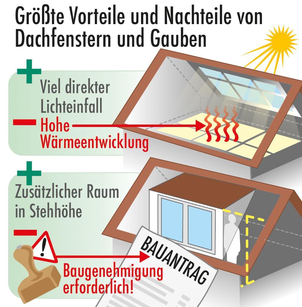 Größte Vorteile und Nachteile von Dachfenstern und Dachgauben