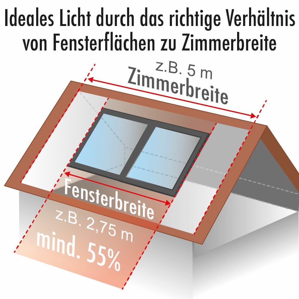 Ideales Licht durch das richtige Verhältnis von Fensterfläche zu Zimmerbreite