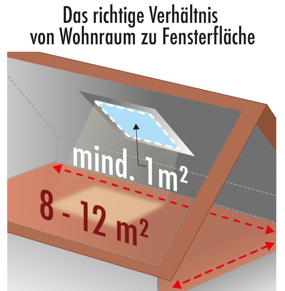 Wichtig: Das richtige Verhältnis von Wohnraum zu Fensterfläche