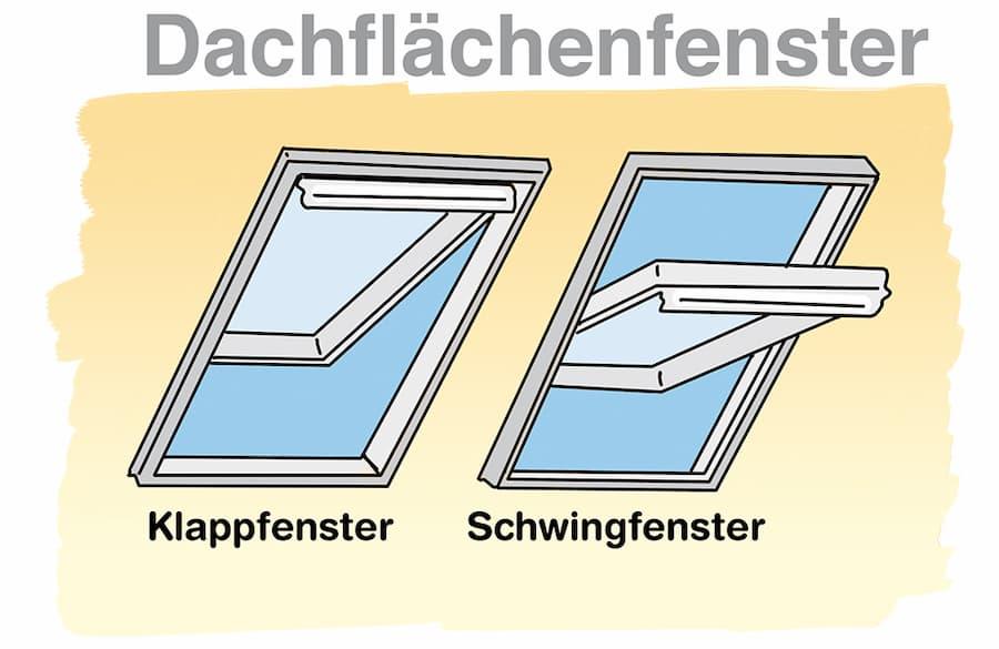 Dachflächenfenster: Klappfenster und Schwingfenster