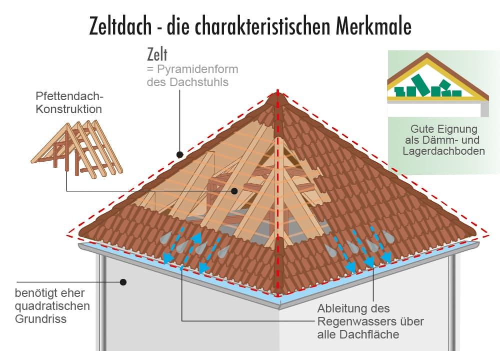 Zeltdach: Die charakteristischen Merkmale
