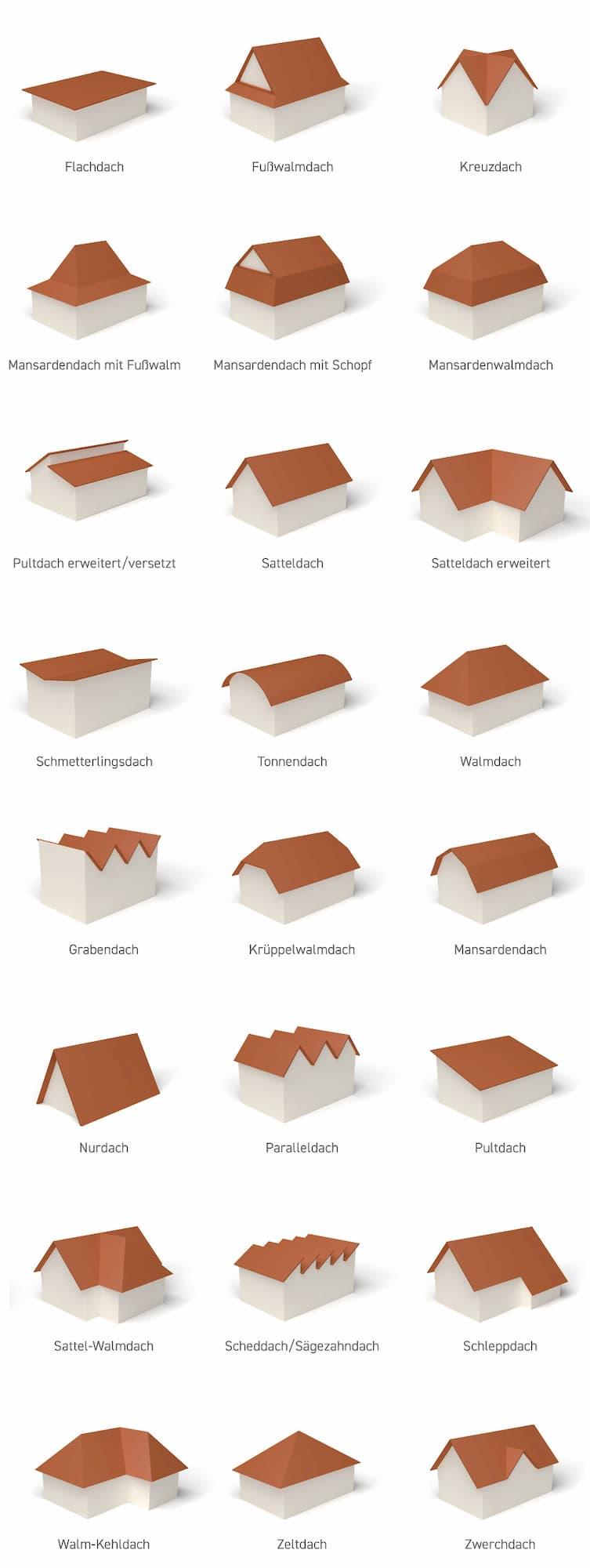 Dachformen im Überblick © kiono, stock.adobe.com