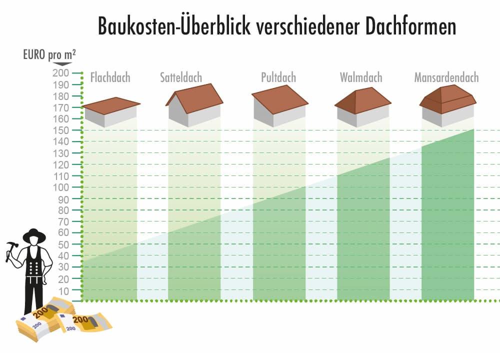 Baukosten Überblick verschiedener Dachformen