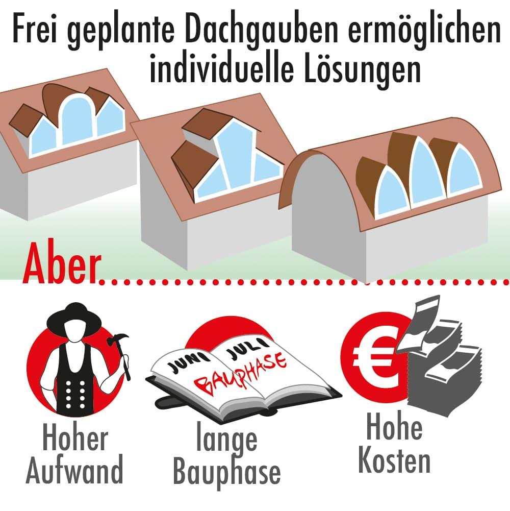 Frei geplante Dachgauben ermöglichen individuelle Lösungen