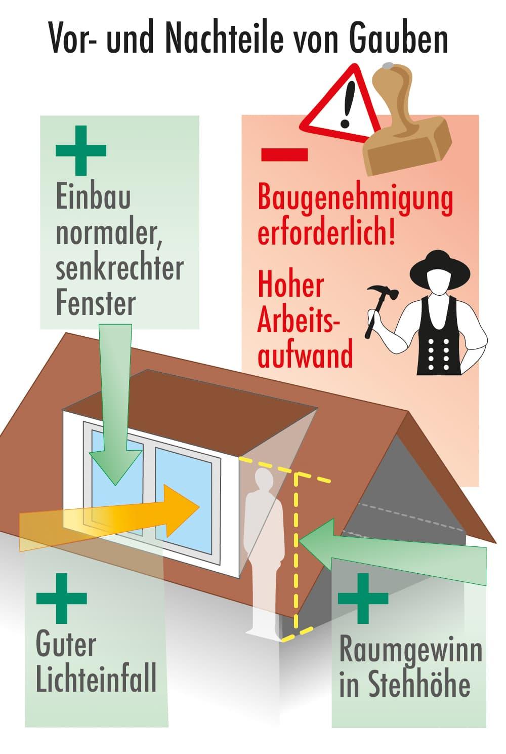 Dachgauben: Vorteile und Nachteile