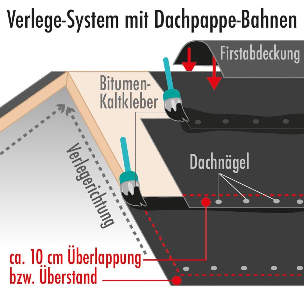 Verlege-System mit Dachpappe-Bahnen