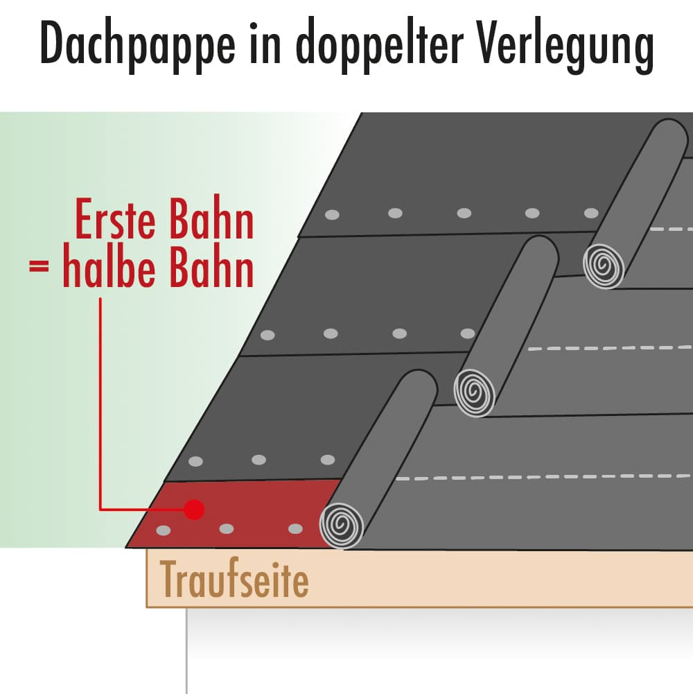 Dachpappe in doppelter Verlegung