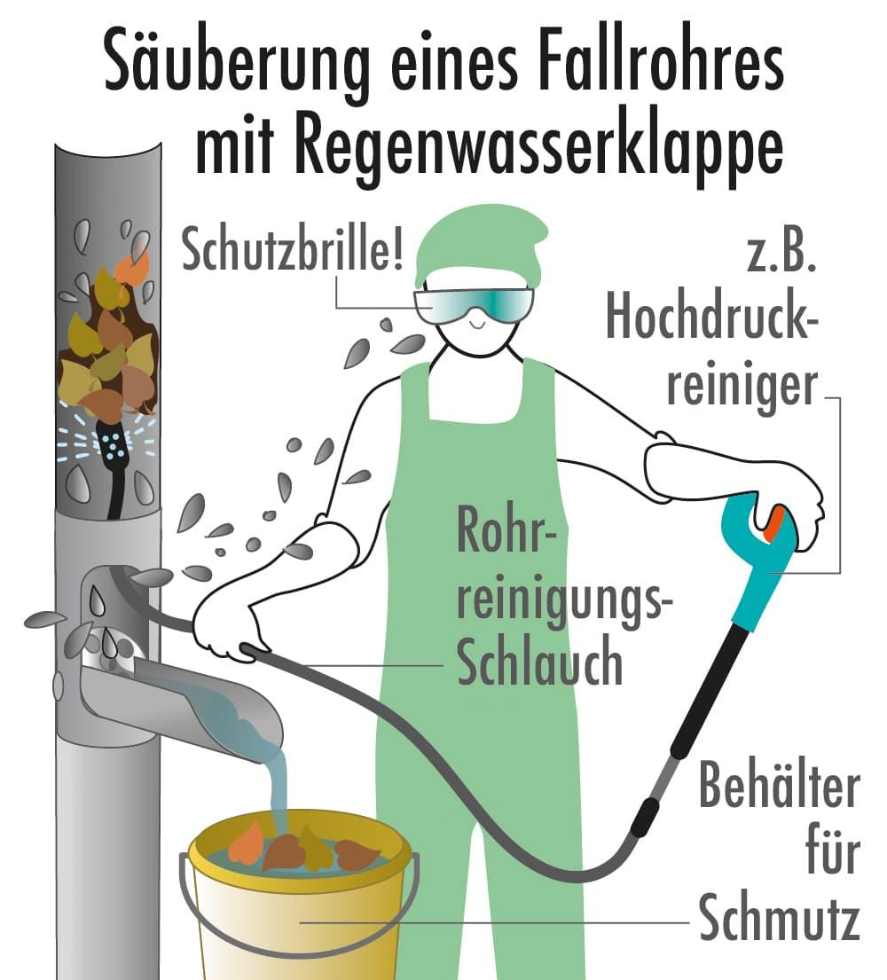 Säuberung eines Fallrohrs mit Regenwasserklappe