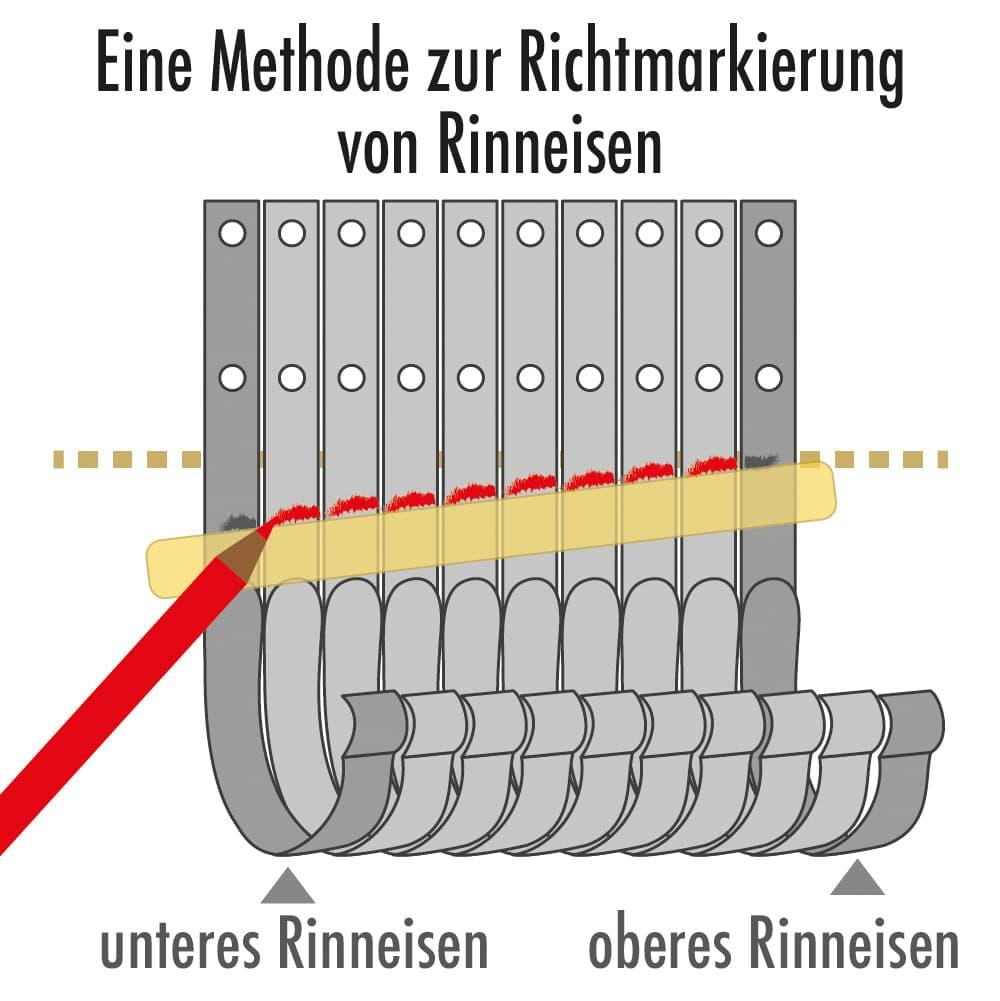 Eine Methode zur Richtmarkierung von Rinneisen