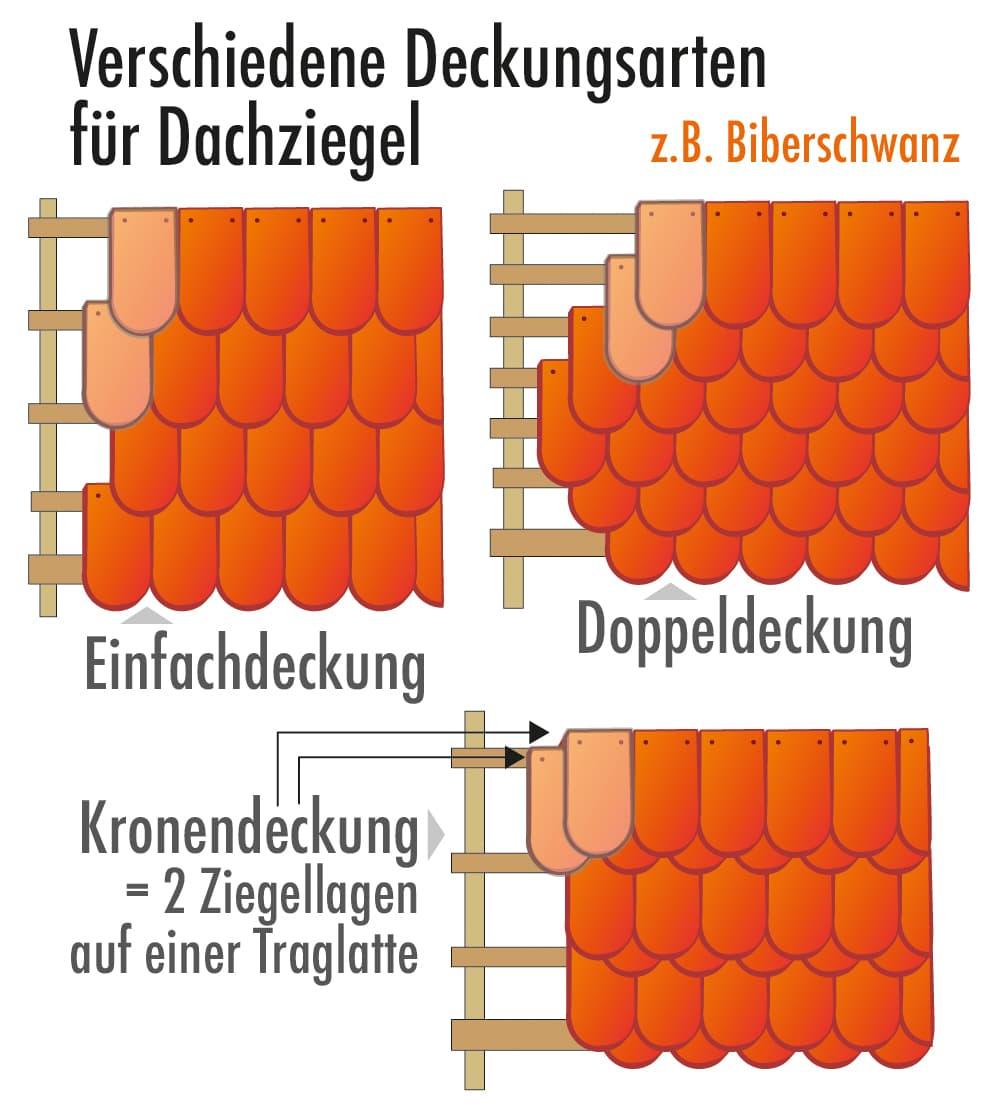 Verschiedene Deckungsarten für Dachziegel