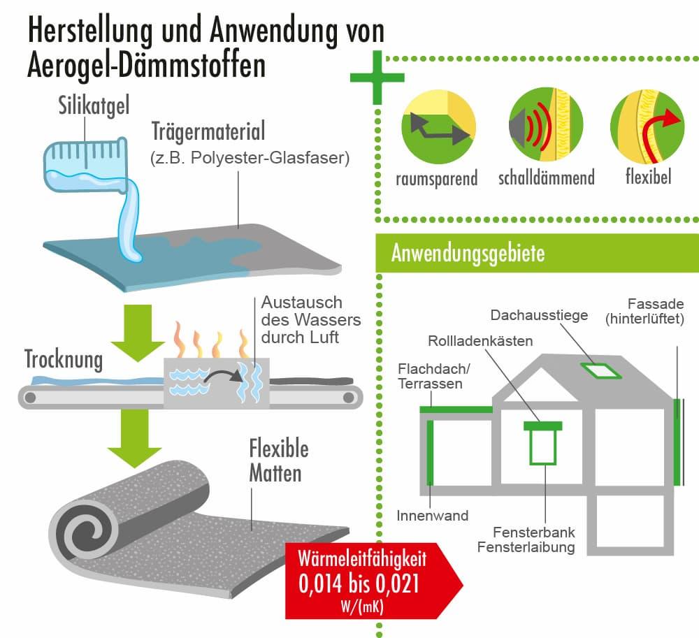 Herstellung und Anwendung von Aerogel-Dämmstoffen