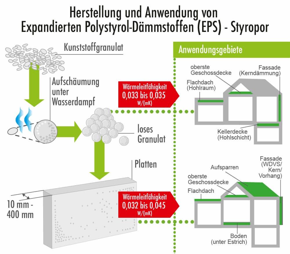 Herstellung und Anwendung von EPS-Dämmstoffen