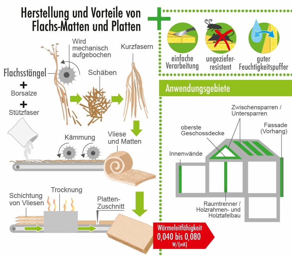 Herstellung von Vorteile des Dämmstoffs Flachs