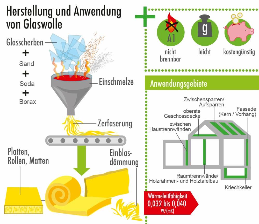 Dämmstoff Glaswolle: Herstellung, Eigenschaften und Anwendungen