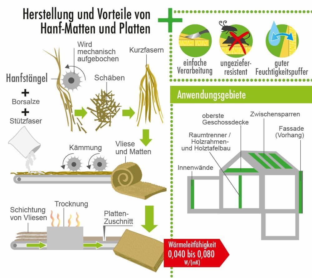 Herstellung und Vorteile des Dämmstoffs Hanf