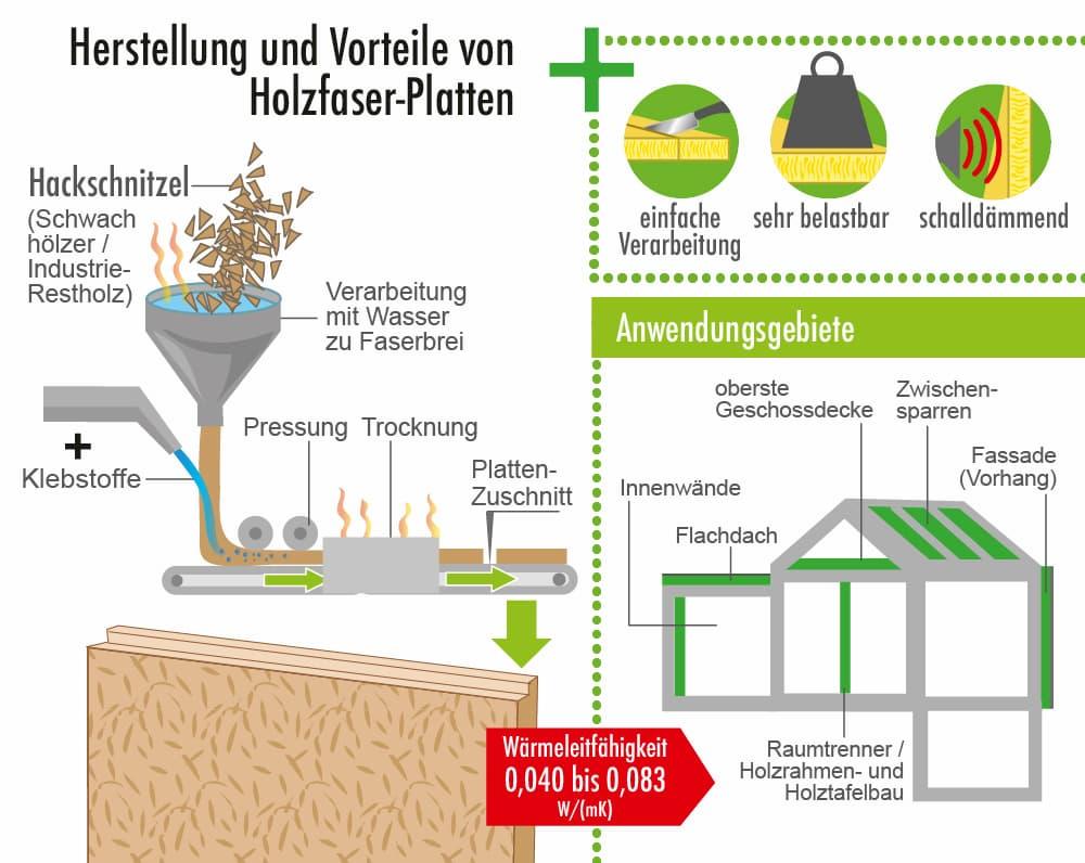 Herstellung und Vorteile des Dämmstoffs Holzfaser