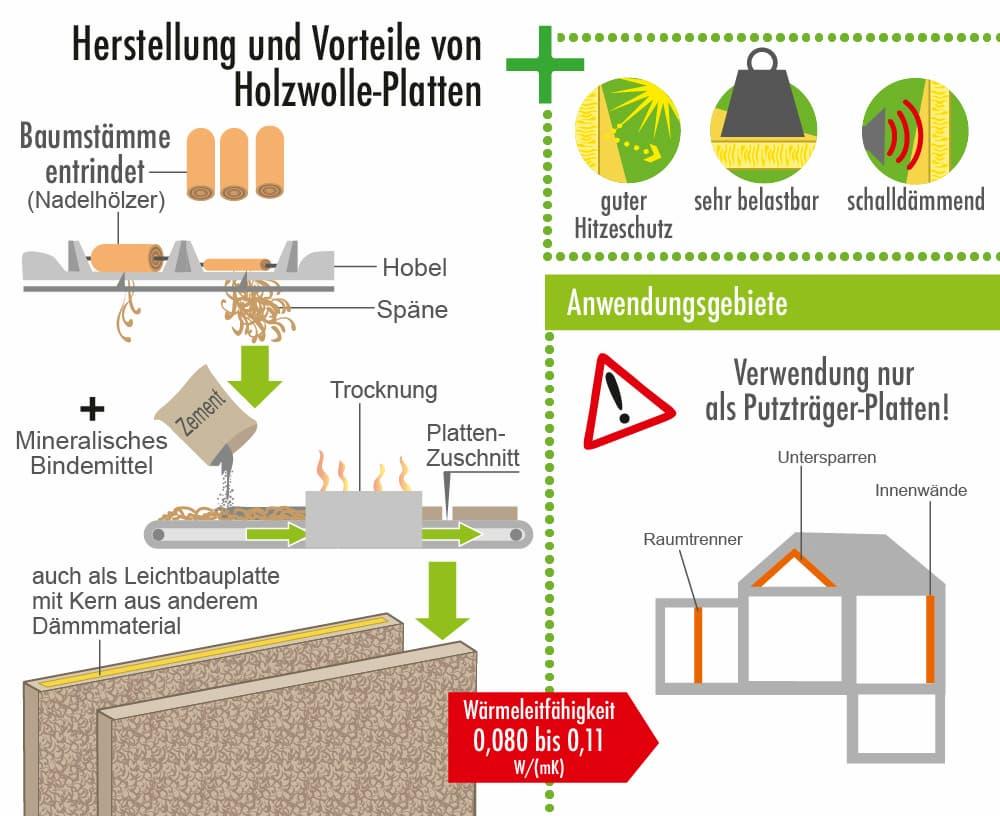 Herstellung und Vorteile des Dämmstoffs Holzwolle