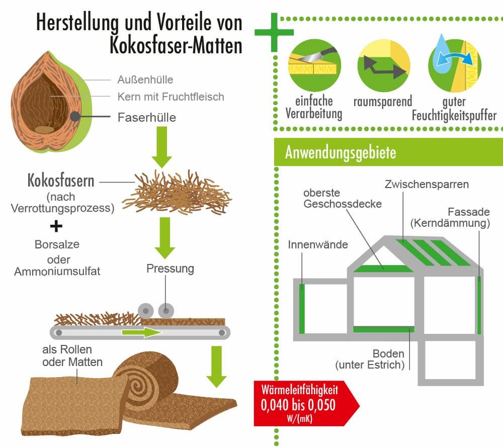 Herstellung und Vorteile des Dämmstoffs Kokosfaser