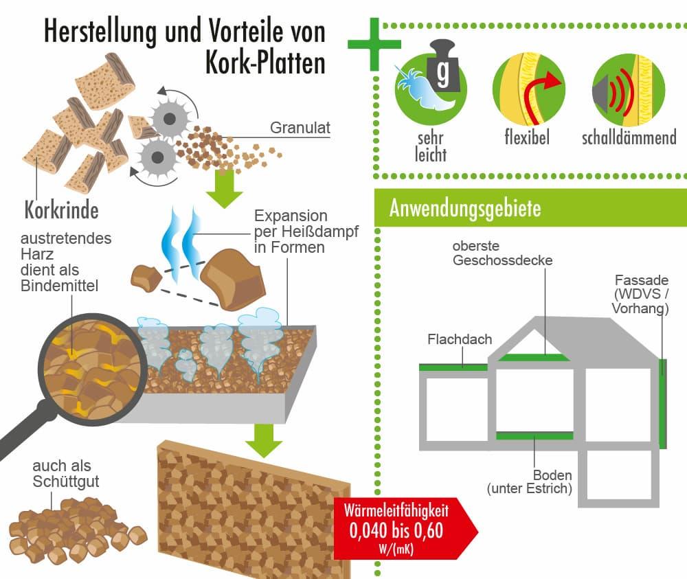 Herstellung und Vorteile des Dämmstoffs Kork