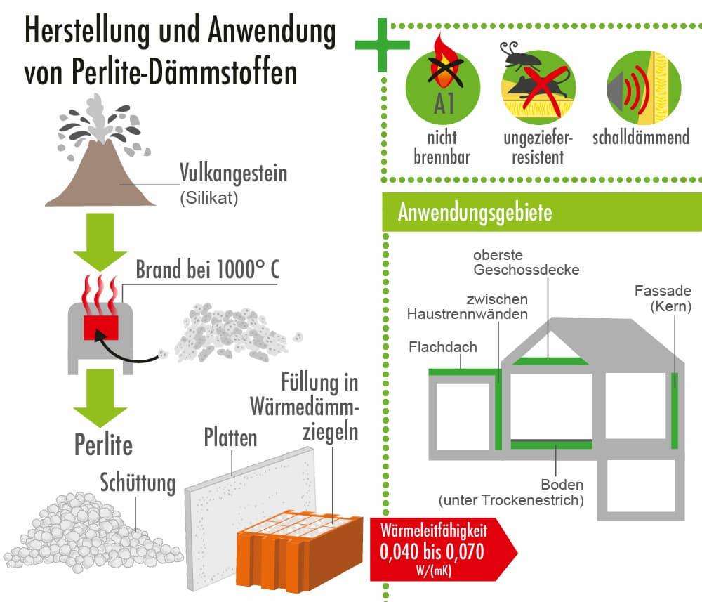 Dämmstoff Perlite: Herstellung, Eigenschaften und Anwendungen