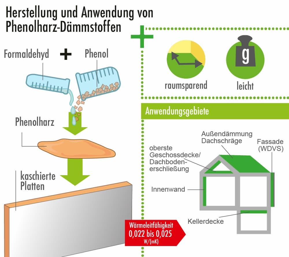 Herstellung und Anwendung von Phenolharz-Dämmstoffen