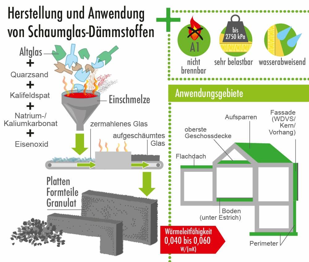 Schaumglas Dämmstoff: Herstellung, Eigenschaften und Anwendungen
