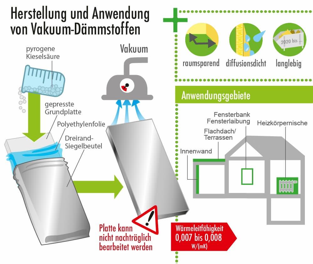 Herstellung und Anwendung von Vakuum-Dämmstoffen