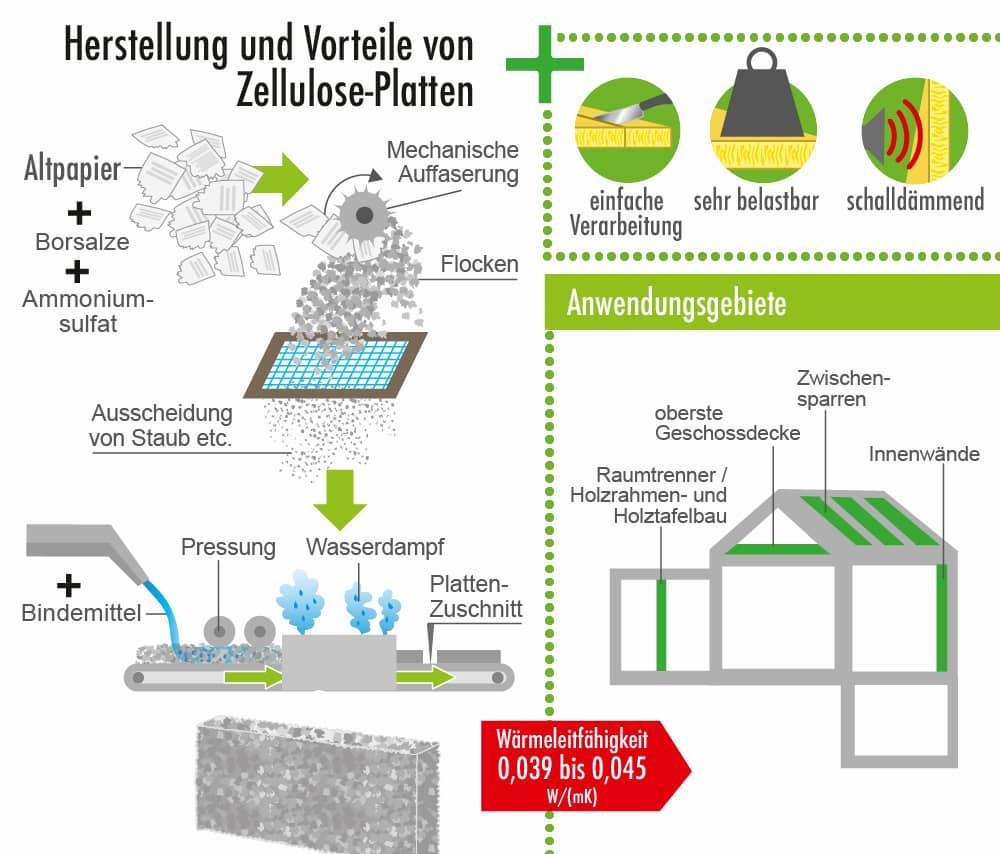 Herstellung und Vorteile des Dämmstoffs Zellulose
