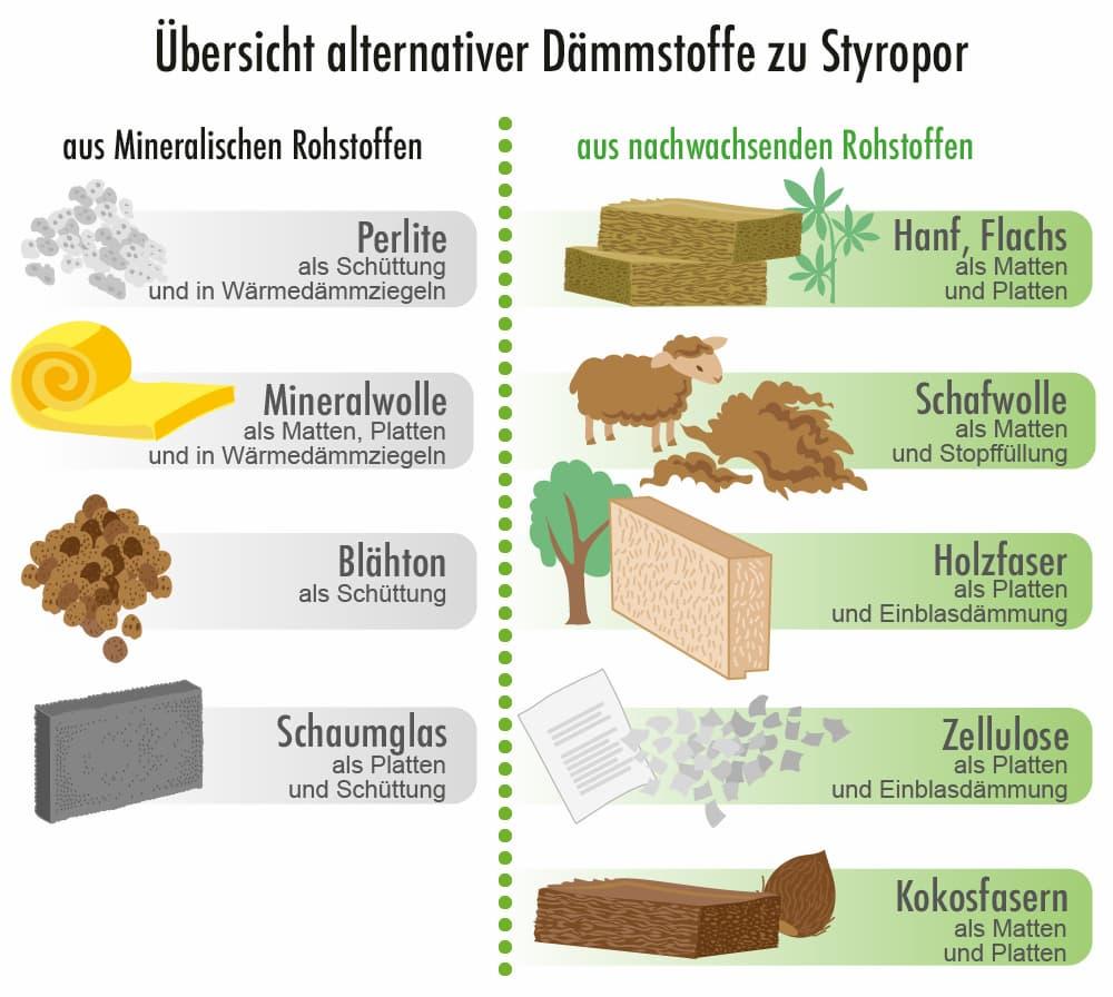 Übersicht alternativer Dämmstoffe zu Styropor