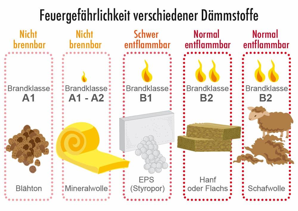 Brennbarkeit beliebter Dämmstoffe