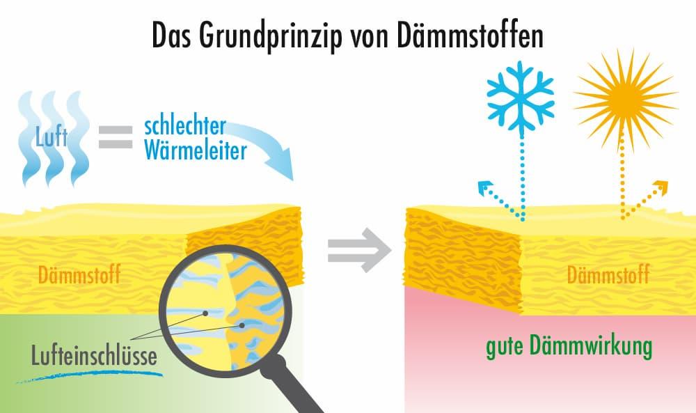 Dämmstoffe Grundprinzip: Lufteinschluss senkt Wärmeleitfähigkeit