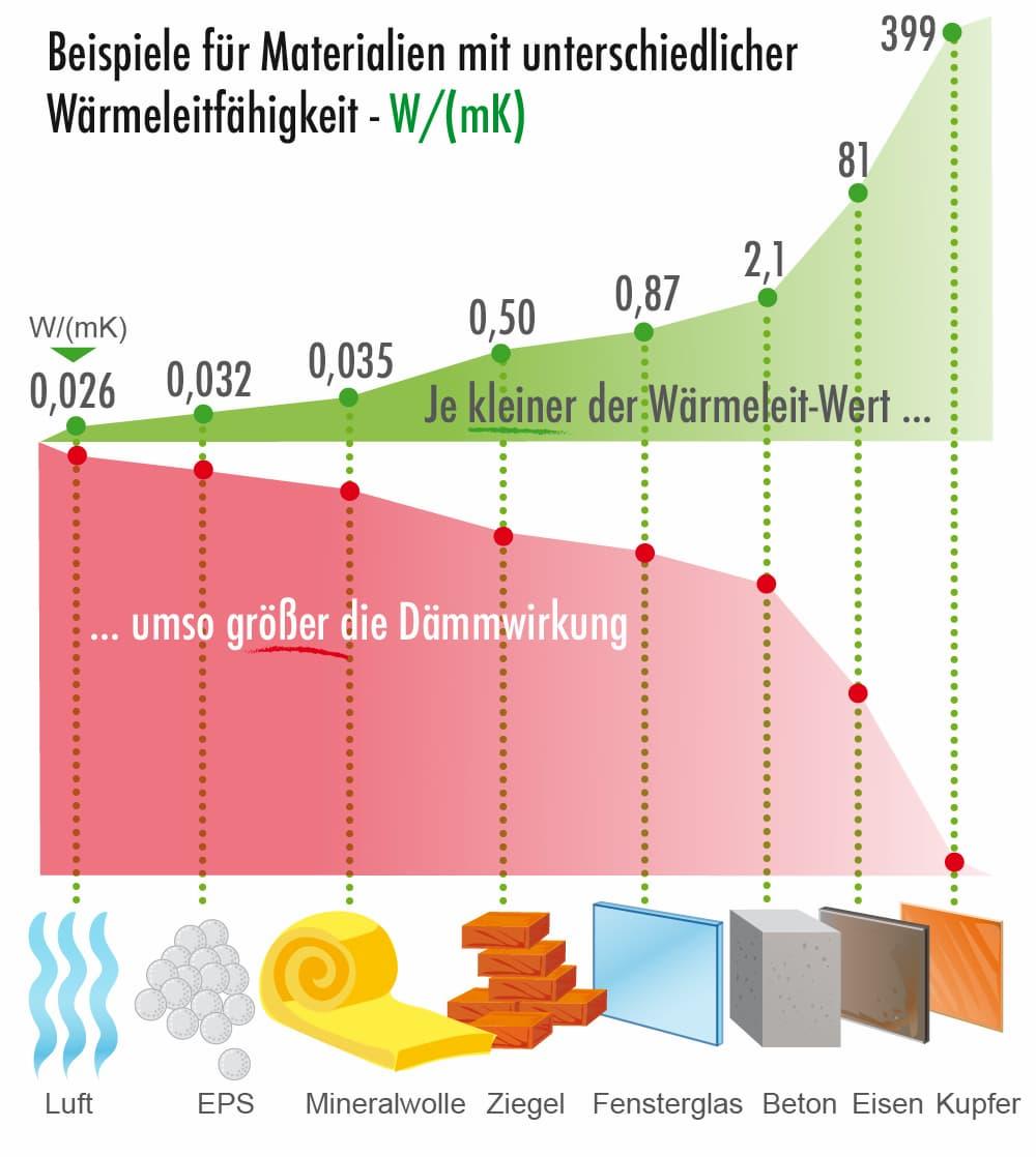 Dämmstoffe: Beispiele der Wärmeleitfähigkeit bestimmter Dämmstoffe