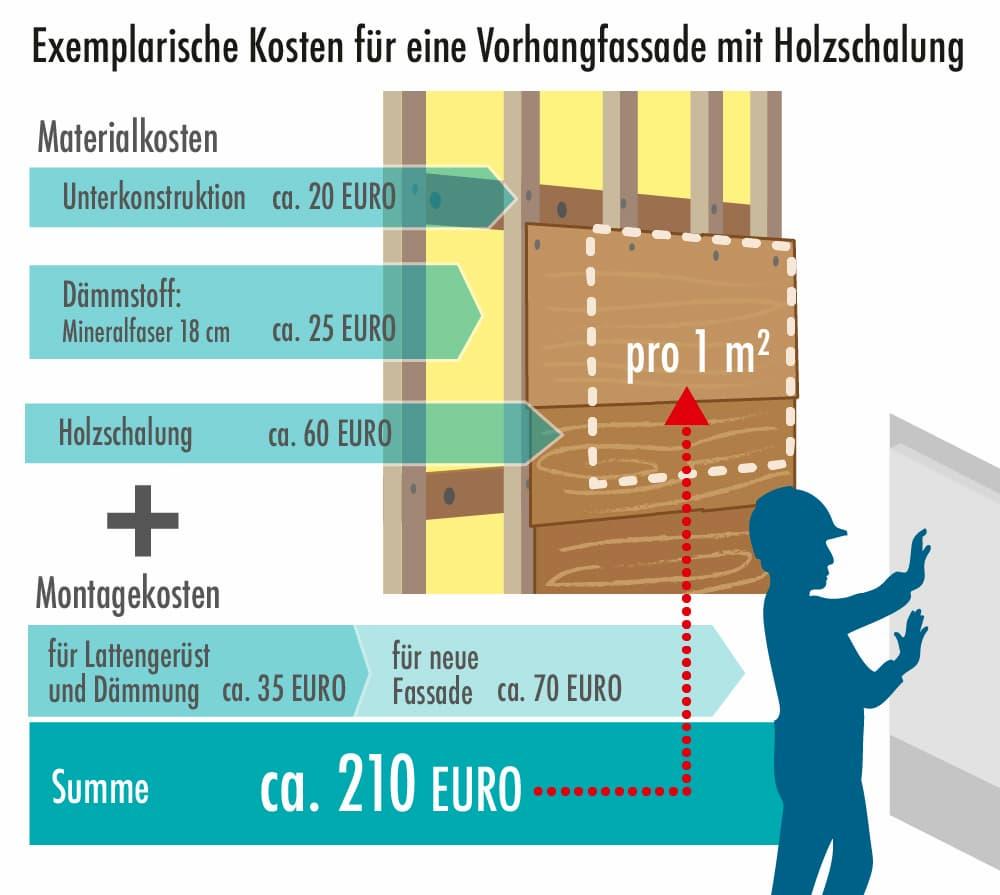 Kosten: Beispiel einer Vorhangfassade mit einer Holzschalung