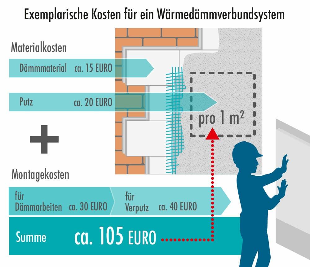 Kostenbeispiel Wärmedämmverbundsystem