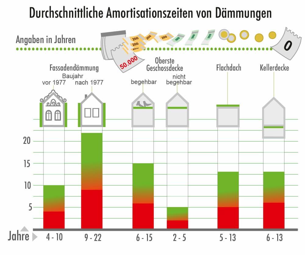 Durchschnittliche Amortisatioenszeiten von Dämmmaßnahmen