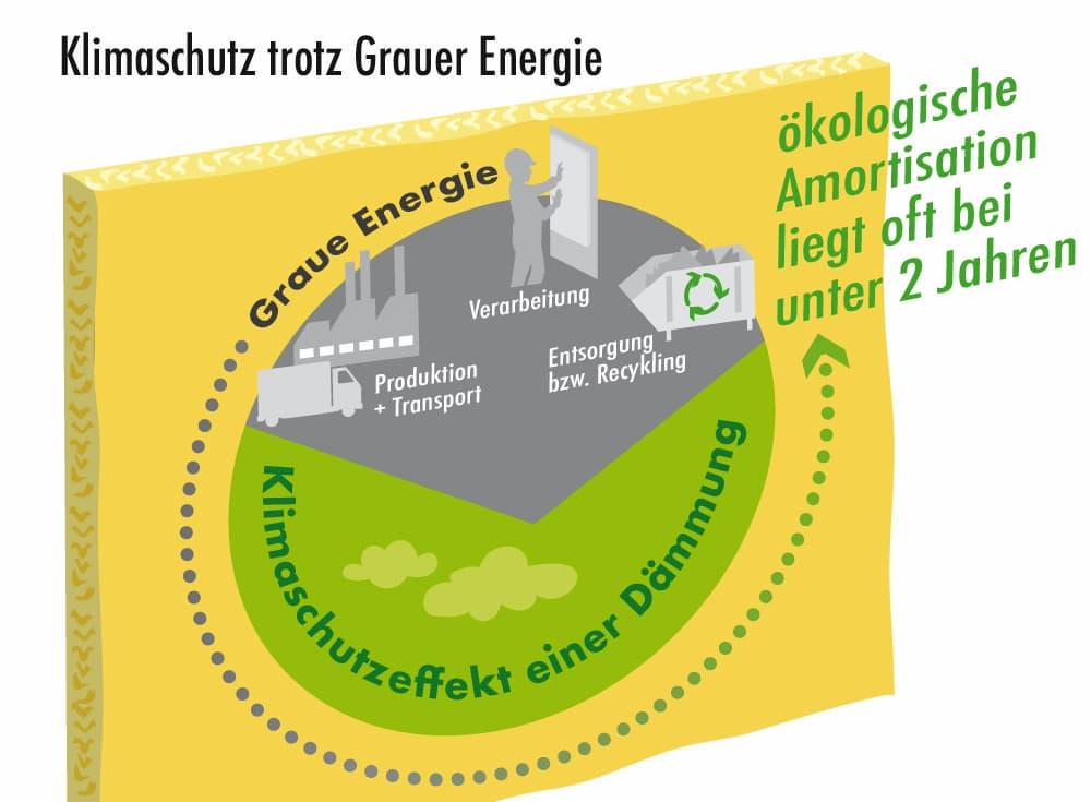 Dämmung: Ökologische und energetische Amortisation