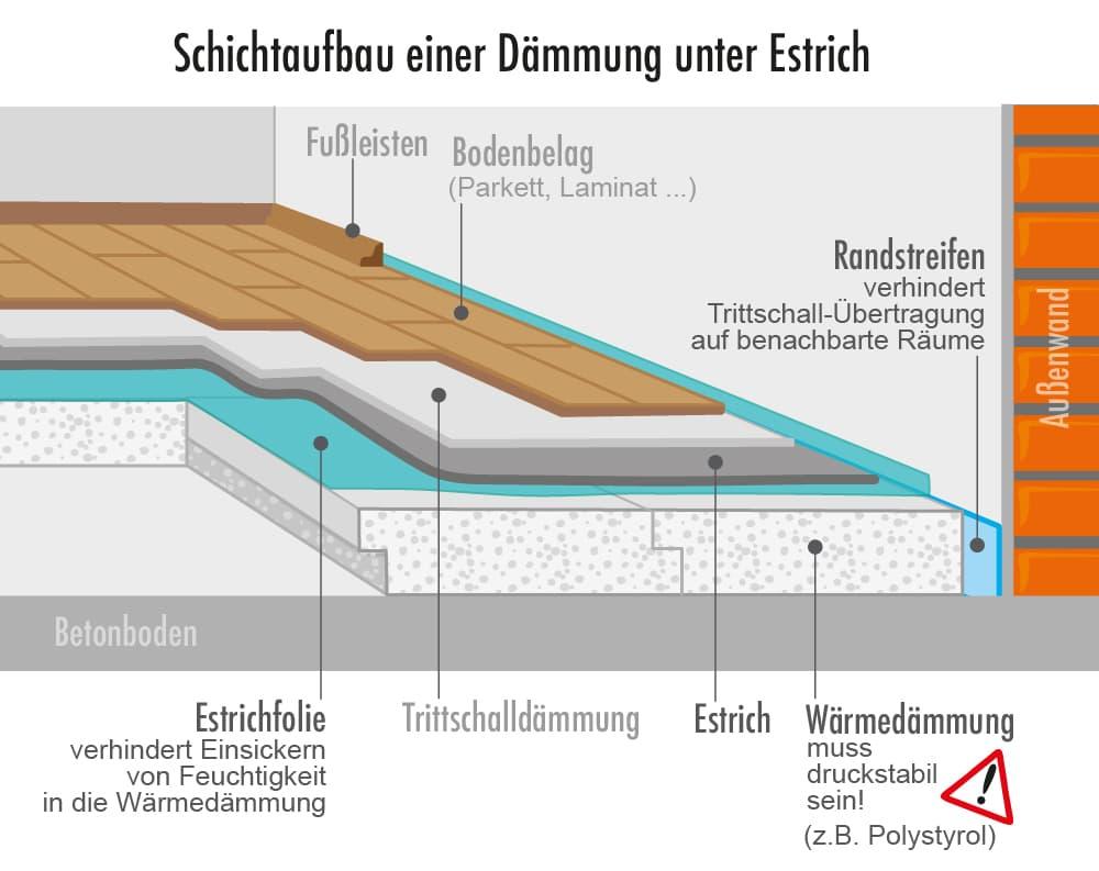 Schichtaufbau einer Dämmung unter Estrich